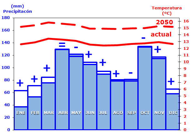 Climate change predictions for 2050 Analysis of 19 GCM Models from the Fourth IPCC Evaluation Report (2007) Extracted Climate Data for Bogotá By 2050 the annual temperature will rise on average 2.