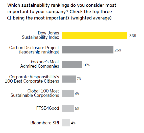 Six growing trends in corporate responsibility. An Ernst & Young survey in cooperation with GreenBiz Group.