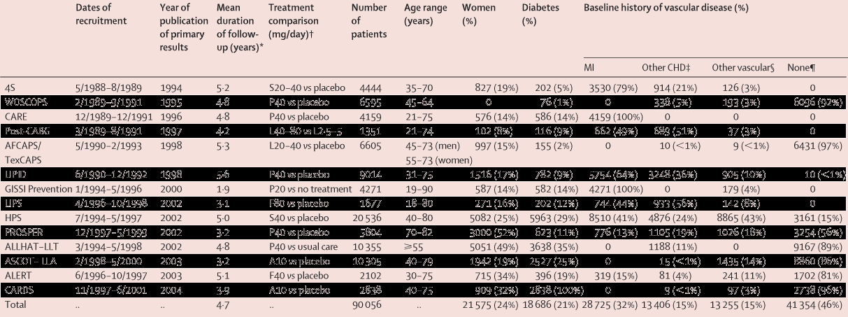 Efficacy and safety of cholesterol-lowering treatment: prospective meta-analysis of data from 90