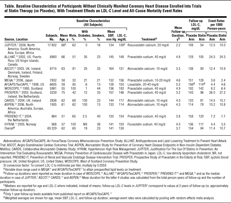 Baseline Characteristics of Participants Without Clinically Manifest Coronary Heart Disease Tasas de acontecimientos