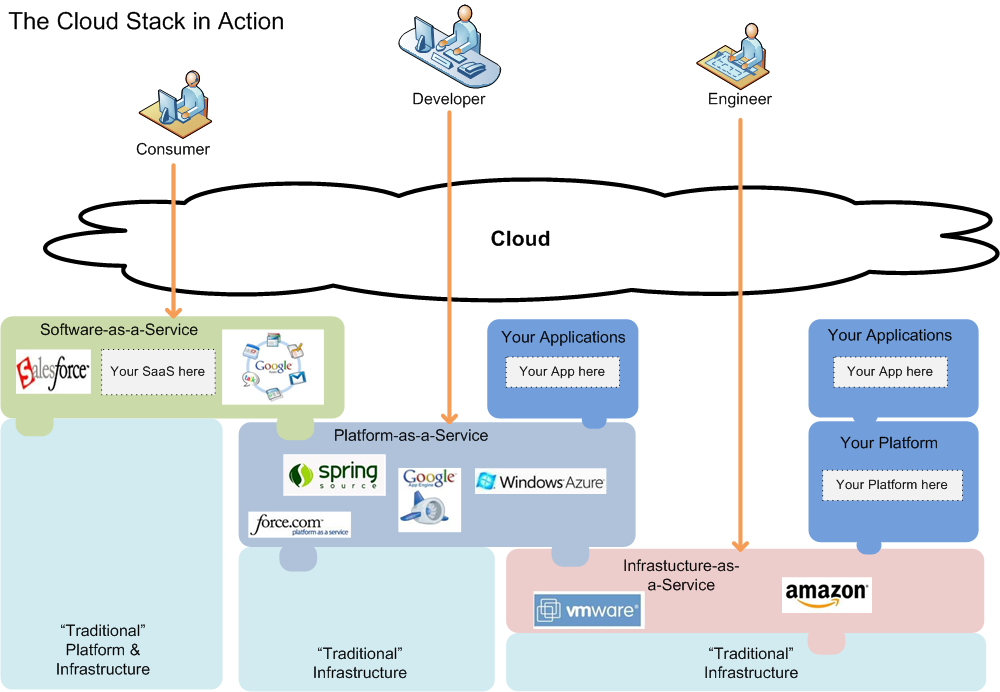 29 Figura 2.14. Modelo de despliegue CloudStack [27].