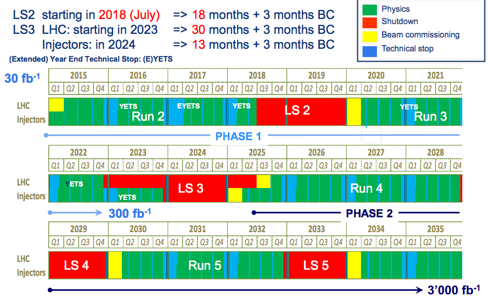 LHC roadmap Increasing