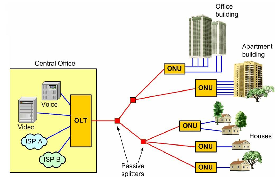 SISTEMA GPON ODN: Optical Distribution Network