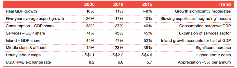 Fuente: US-China Business Council (12th Report), via PwC.