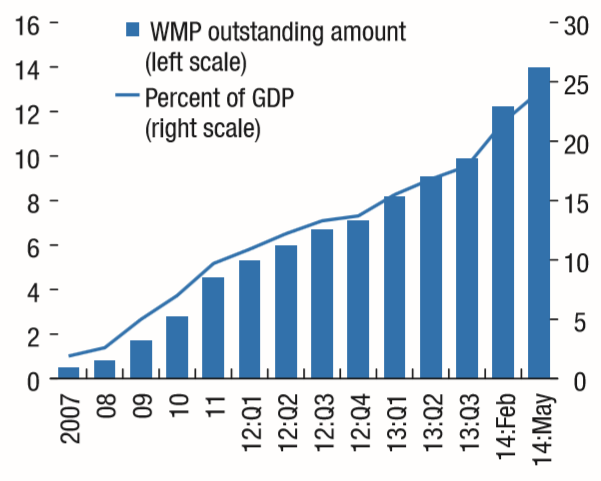 Shadow banking: how large, how risky? Wealth Management Products (Trillion RMB) Rapidly growing & in varied ways Fuente: IMF Financial Stability Report (October 2014).