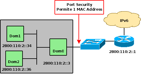 Port Security en Cisco Configuración Port Security en Cisco Parámetros del Kernel Neighbor Discovery Proxy RFC2461 - Neighbor Discovery for IPv6 RFC4389