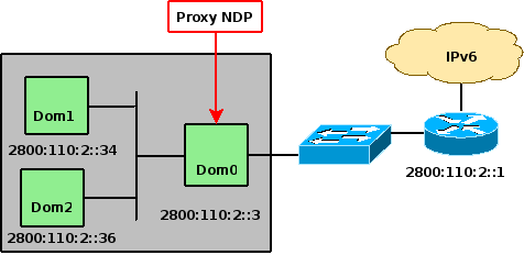 Configuración Neighbor Discovery Proxy Port Security en Cisco Parámetros del Kernel Neighbor Discovery Proxy RFC2461 - Neighbor Discovery for IPv6 RFC4389