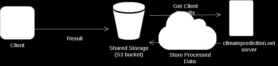 Storage Infrastructure Another problem to solve is the scarcity of storage space in the current infrastructure, every simulation (36000 workunits) generates 3.6 TB of results.