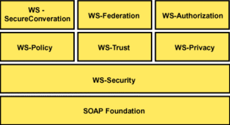 5. Framework WS-Security Especificaciones relacionadas con WS-Security (I) WS-Security es la