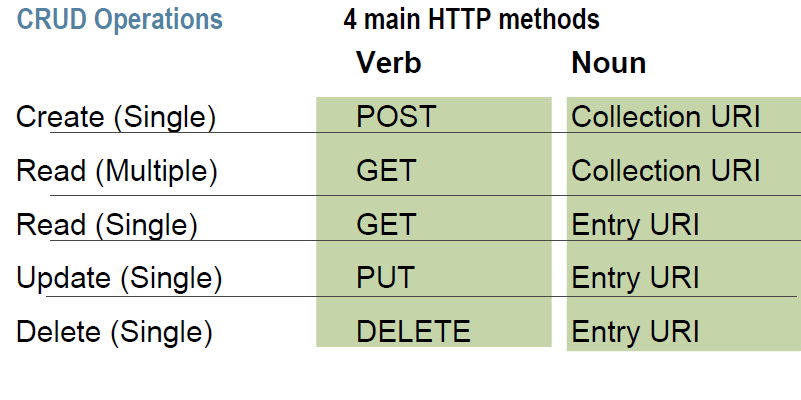 HTTP-REST Vocabulary HTTP Methods supported by REST: GET Requests a resource at the request URL Should not contain a request body, as it will be discarded. May be cached locally or on the server.