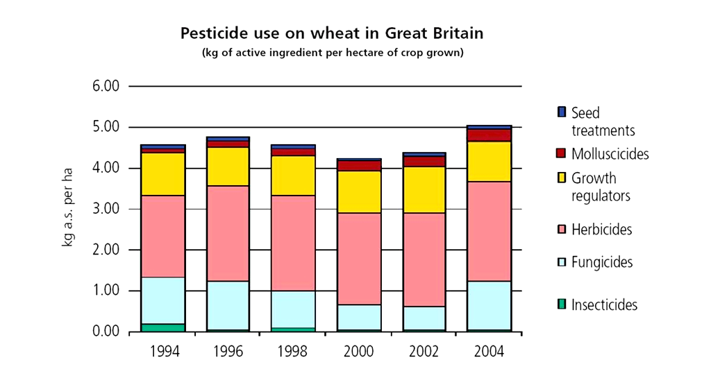The figure examines the detailed trends within winter wheat, which accounts for a 45% of the UK cropped area, and a significant amount of molluscicide use.