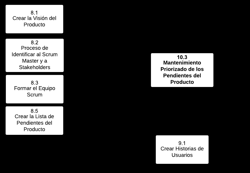 10 IMPLEMTAR Figura 10-9: Mantenimiento Priorizado de los Pendientes del Producto o Diagrama de Flujo de Datos Note: Aste Riesgos (*) denote a mandatory input, tool, or output for the corresponding