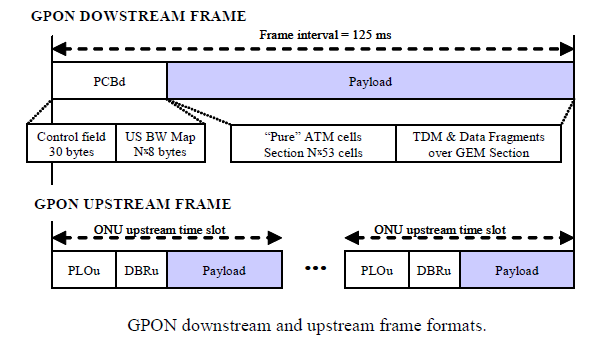 GPON DW and UP Frame TDM support and clock recovery