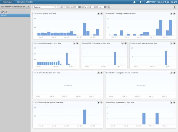 HP OneView for VMware vcenter Log Insight