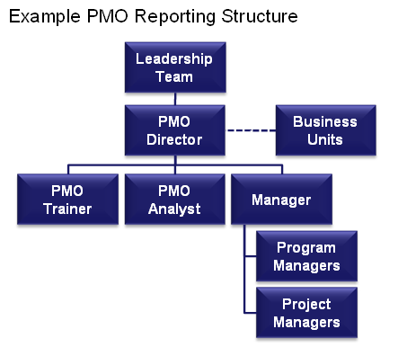 INGLÉS Example PMO Reporting Structure Leadership Team PMO Director Business Units PMO Trainer PMO Analyst Manager Program Managers Project Managers TRADUCCIÓN Ejemplo de estructura de dependencias