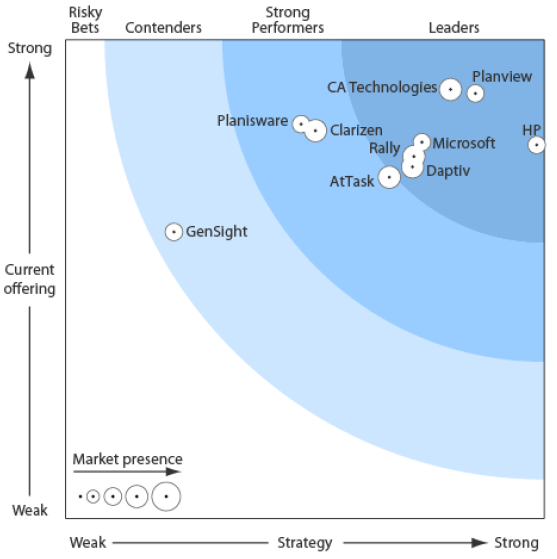 The Forrester Wave : Project/Program Portfolio Management, Q4 2012* CA Technologies - Ranked a Leader Below the Line Project/Program Portfolio Management CA Technologies is an accomplished Leader,