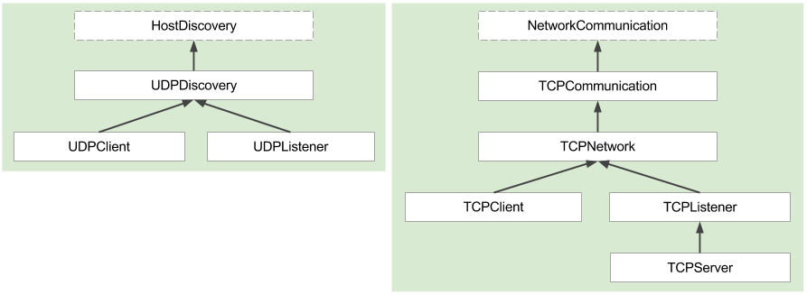 framework. For instance, NetworkApplicationDataConsumer is related with Discovery and Communication services. Host instances exist in Discovery, but they are also used in Communication.