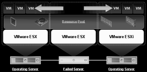 VMWARE PARA PYMES VMware Essentials Plus HA (High Availability) Licencia < 3200 Permite reiniciar los servidores virtuales en otro servidor físico en caso de fallo crítico Disminuye el