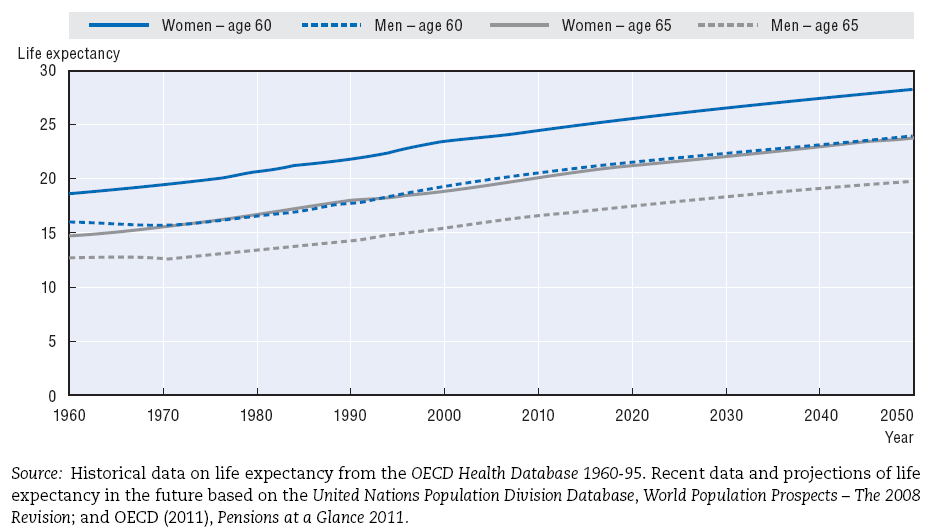 Life expectancy at age 60 and 65 by sex, OCDE