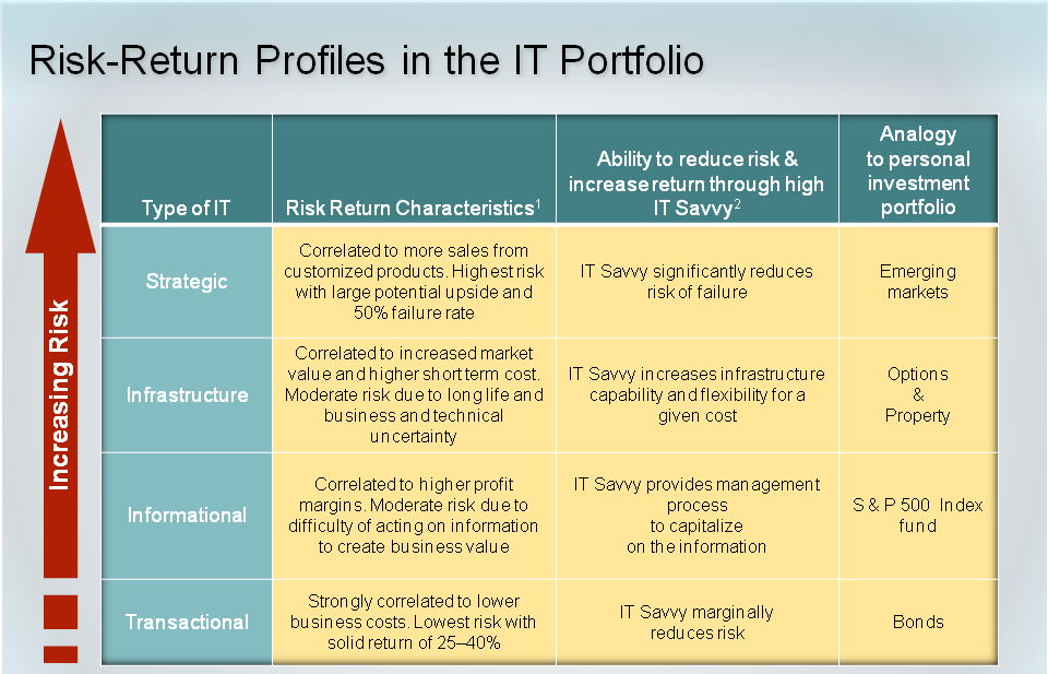 Figura 5. Perfil riesgo-retorno del portafolio TI Fuente: WEILL, Peter. S. Aral. Generating Premium Returns on Your IT investments MIT Sloan Management Review. Vol 47m No. 2.