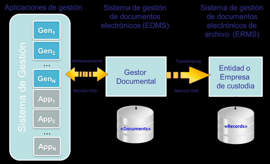 Integración con el Gestor Documental GenDOC es independiente de la herramienta de Gestión Documental (GD-Matrix, Alfresco, Oracle, Documentum, FileNet, etc) dado que utiliza Servicios Web del