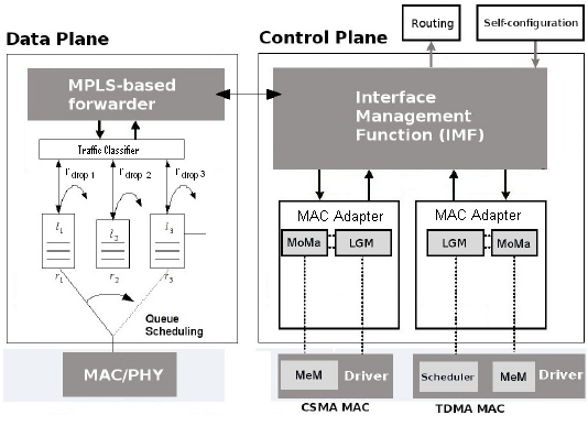 18 CHAPTER 3. THE CARMEN PROJECT The technology-specific MAC Adapters (MAds) which provide the resource abstraction and management, and comprise the LGM and the Monitoring Module aggregator (MoMa).