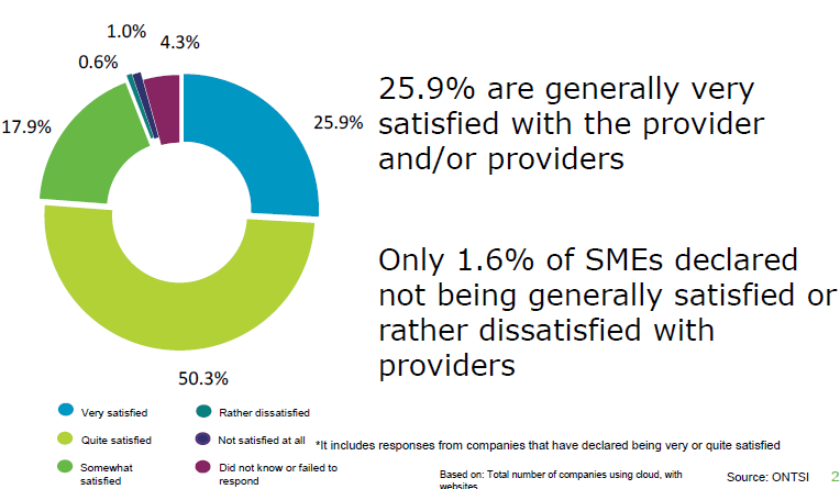 76.2 %* of SMEs using
