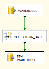 DIM_WAREHOUSE EXECUTE_DIM_WAREHOUSE.