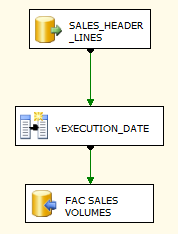 FACT_SALES_VOLUMES EXECUTE_FACT_SALES_VOLUMES.