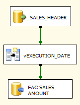 7.2.3.2. FACT_SALES_AMOUNT