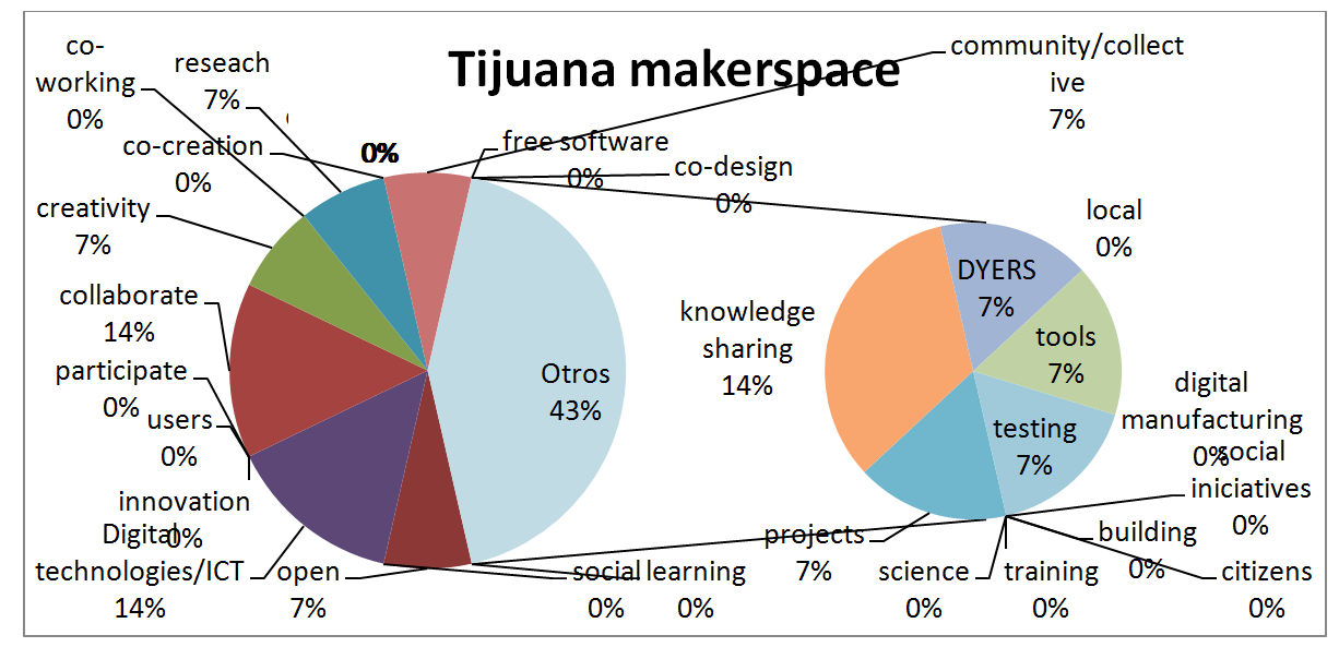 Tijuana makerspace Tijuana makerspace social iniciatives testing digital manufacturing tools local DYERS knowledge sharing learning science 10 open training social citizens Digital technologies/ict