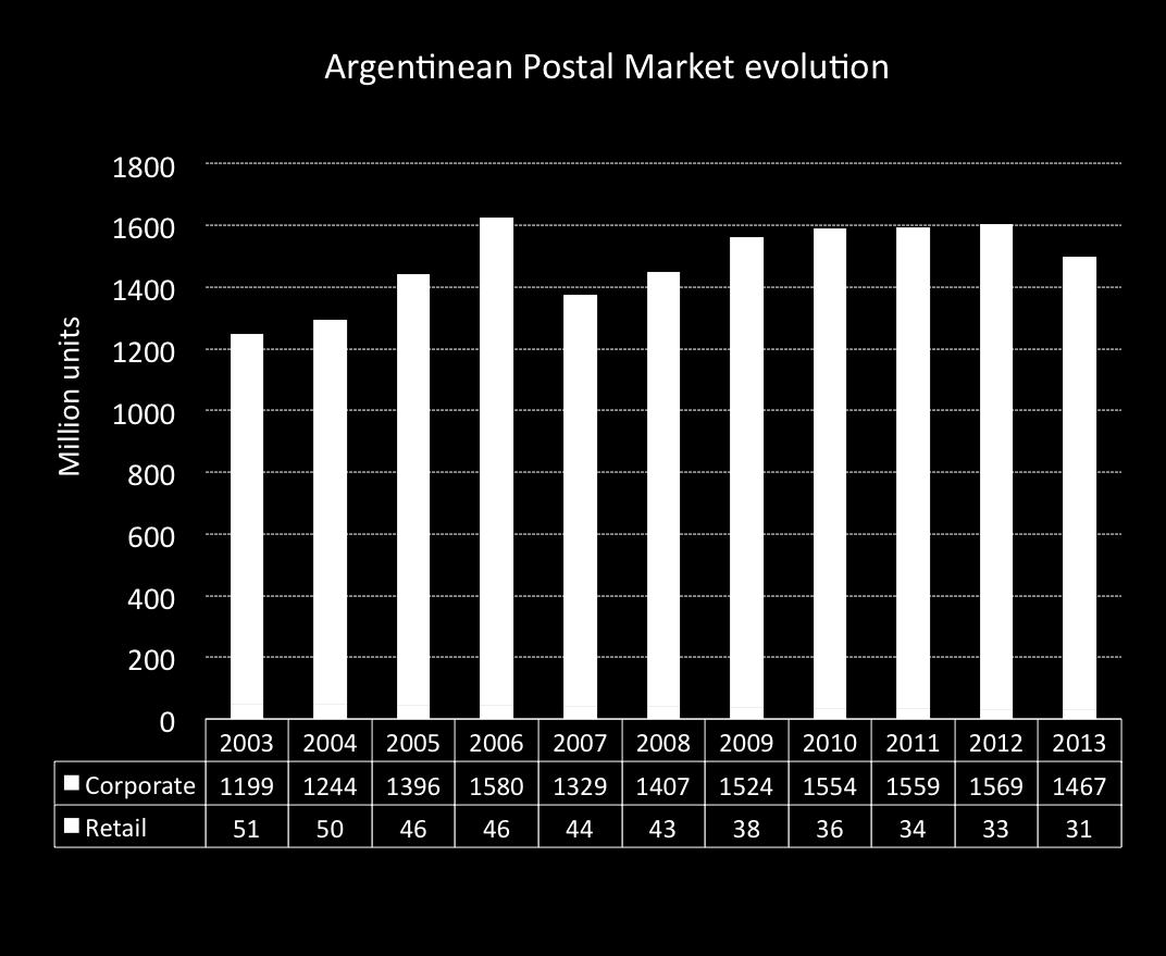 POSTAL MARKET IN ARGENTINA Local postal sector follows international markets trends.