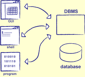 Conceptos DBMS Siglas de DataBase Management System Software especializado en la