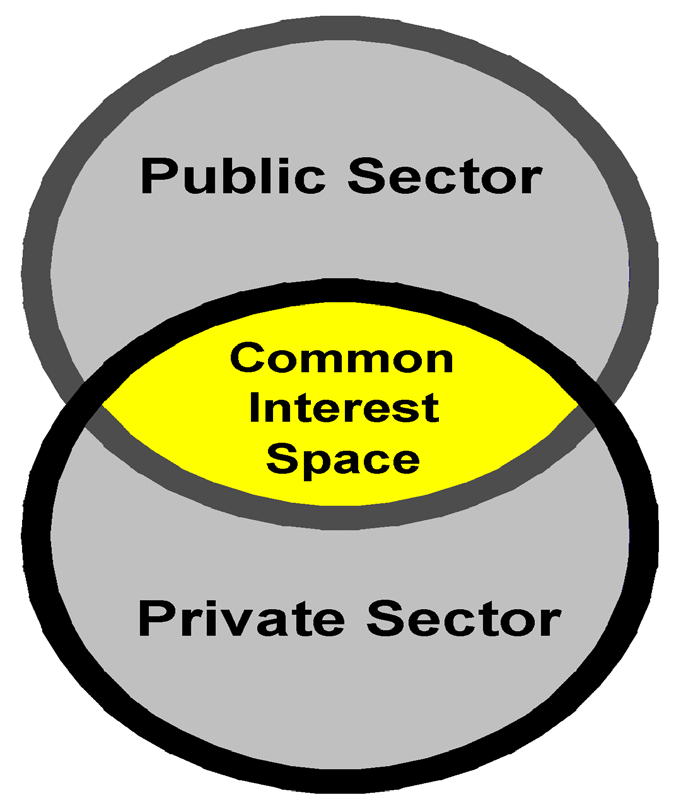 Public-private partnerships are defined as the contractual arrangements in those which, according to agreements of shared property, the resources and risks are shared from both parties of public and
