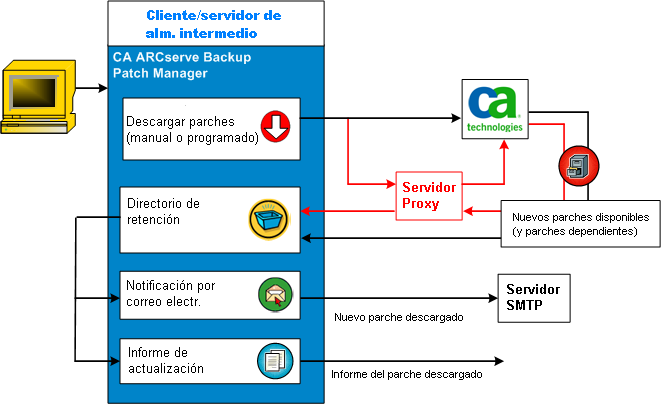 Cómo funciona CA ARCserve Backup Patch Manager Descarga de parches CA ARCserve Backup Patch Manager proporciona la posibilidad de descargar parches y actualizaciones disponibles directamente desde el