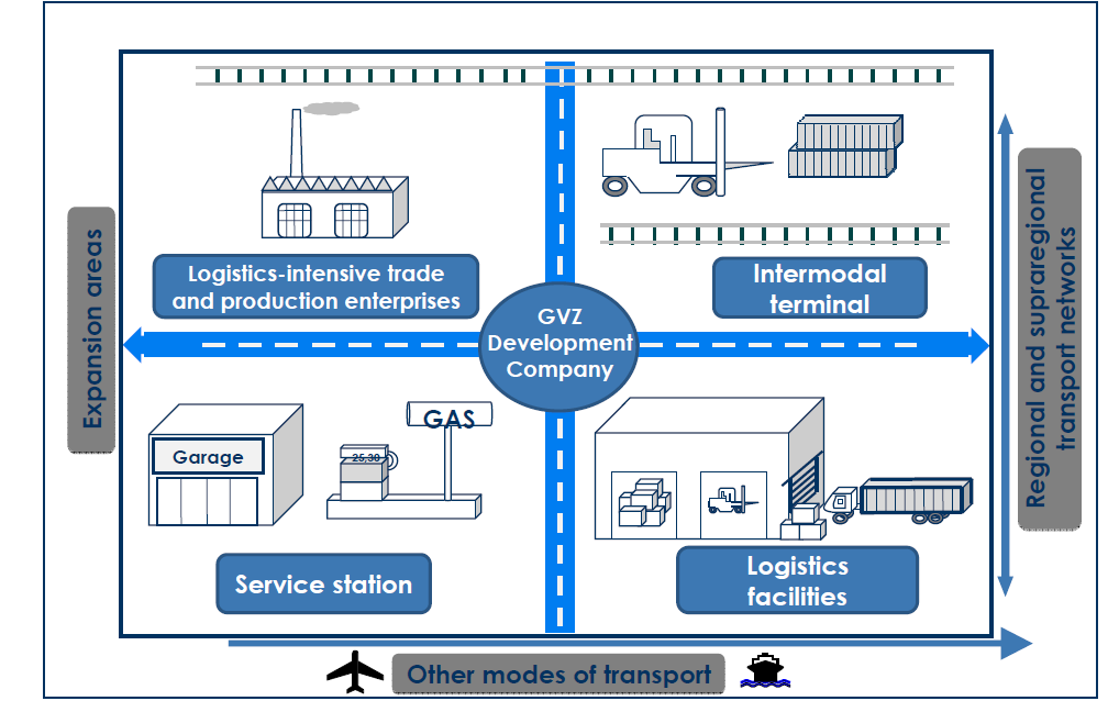 FREIGHT VILLAGES Area within which all activities relating to transport, logistics and the distribution of goods, both for national and international transit, are carried out by various operators By