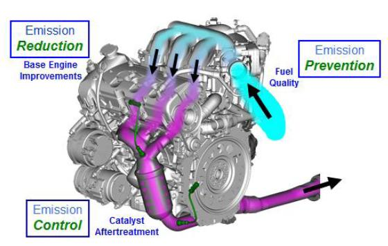 Systems Approach to Auto Emissions Vehicle Technology Conventional Low carbon/alternative Emission control technology