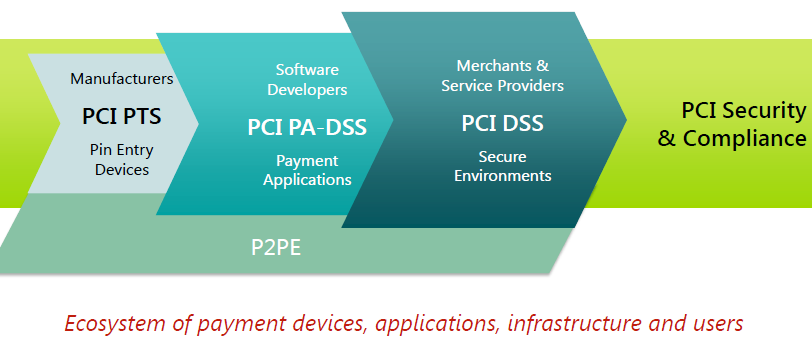 Ecosistema PCI Security & Compliance PCI