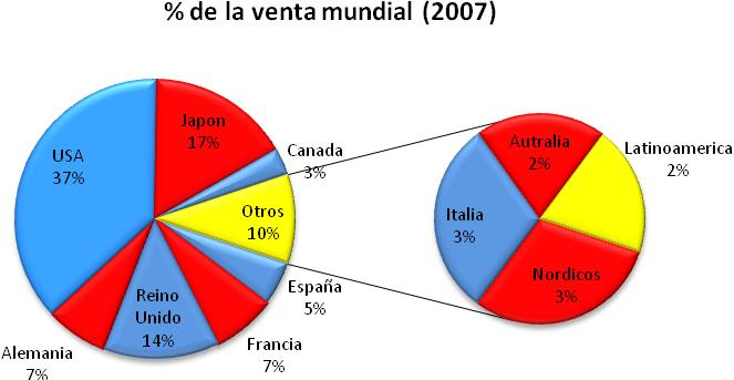 Según el International Development Group y Video Game Chartz (http://vgchartz.com/), entre 2007 y 2011 las ventas de consolas en Latinoamérica crecerán a más del doble.