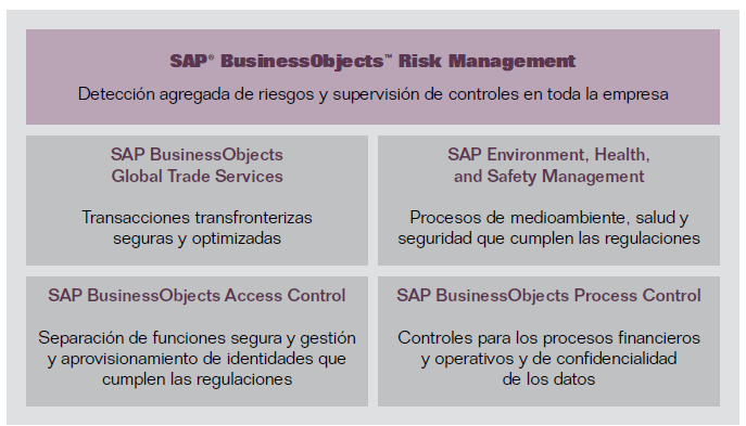 6. Herramientas de soporte de ERM SAP BusinessObjects Global Trade Services integra políticas regulatorias y corporativas en los procesos de comercio con el objetivo de automatizar el cumplimiento