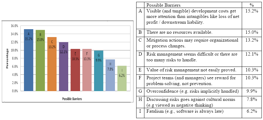 Figura 3. Barreras percibidas en la gestión de riesgos Fuente: Edzreena Edza Odzaly, Des Greer, Paul Sage. Software Risk Management Barriers: an Empirical Study. IEEE.