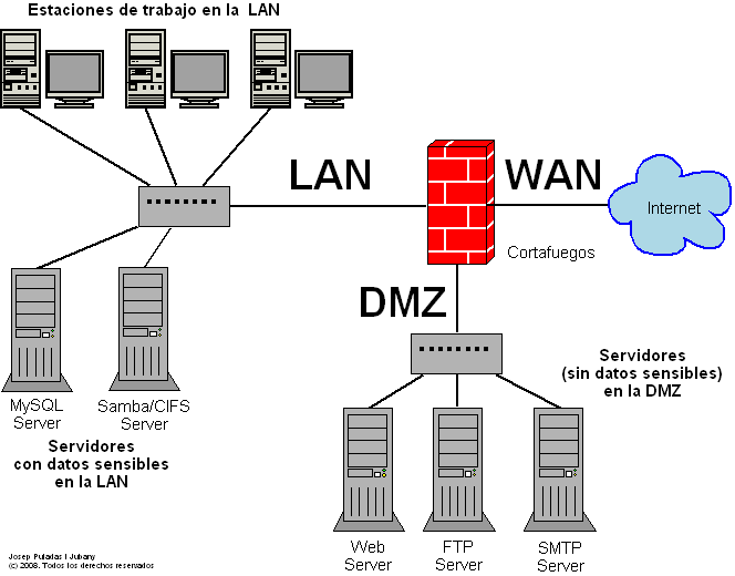 8. Cómo organizar la red o redes de mi Centro (LAN, WAN, DMZ, wireless) 8.1. Terminología LAN (Local Area Network), red de área local. Nuestra red local. Pueden ser una o varias, es.wikipedia.