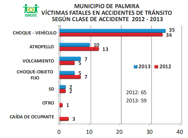 2.6.4 ACCIDENTALIDAD VIAL MES A MES, MUNICIPIO DE PALMIRA 2013. 2.6.5 VICTIMAS FATALES EN ACCIDENTES DE TRÁNSITO SEGÚN LA CLASE DE ACCIDENTE 2012-2013.