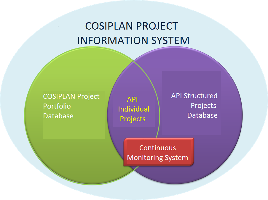 COSIPLAN PROJECT