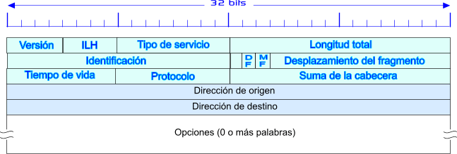 DiffServ (Differentiated Services). Este modelo será descrito a continuación. 3.