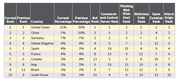 Table 1: Malicious activity by country. United States ranked first with a large margin.