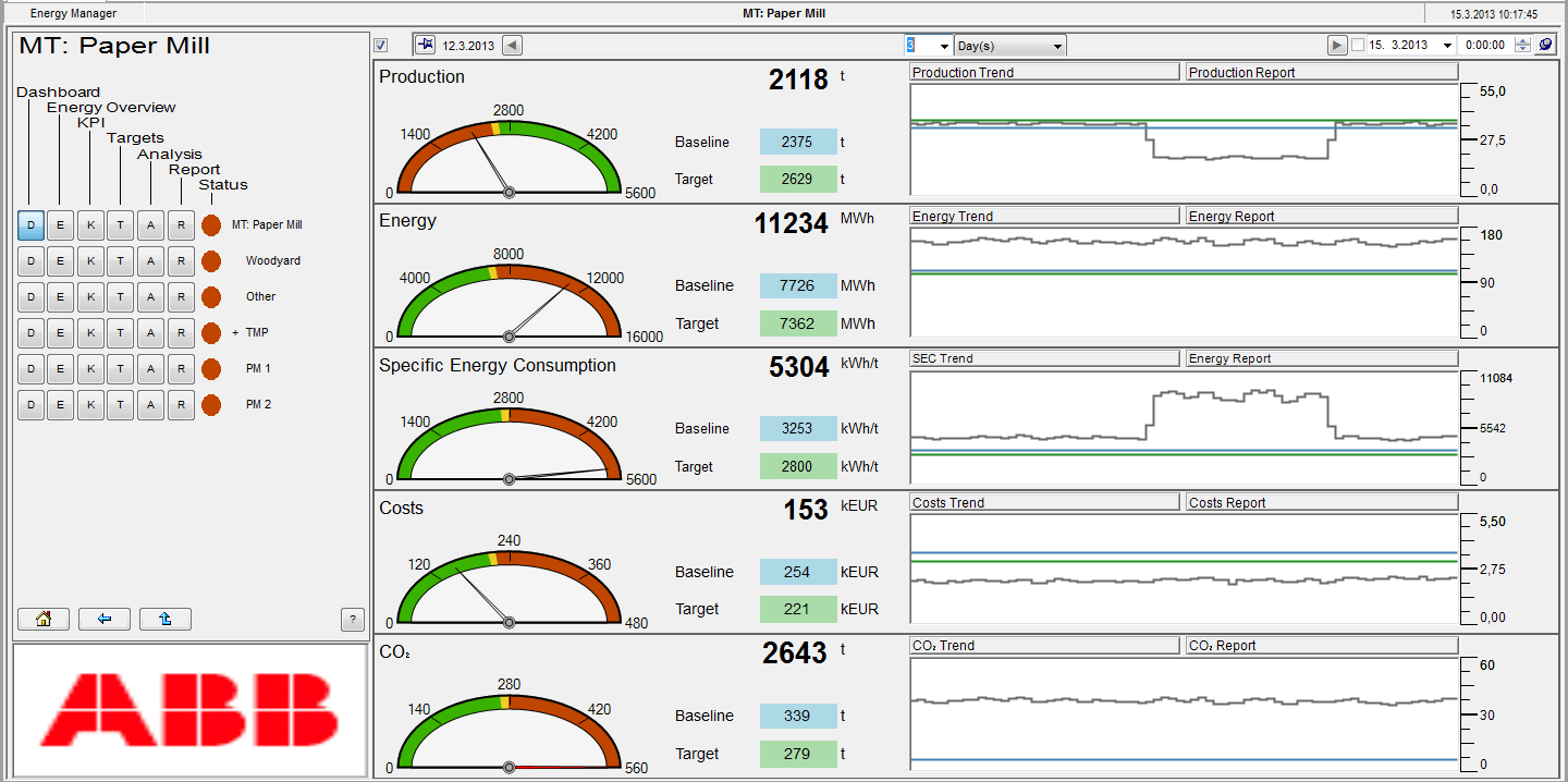 cpmplus Energy Manager - Dashboard Consumo actual