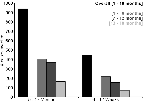 Figure 6. Number of cases of clinical malaria (secondary case definition) averted per 1,000 participants vaccinated during an 18-mo follow-up period (per-protocol population).