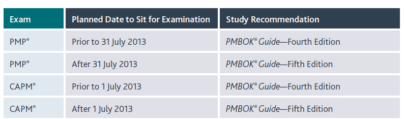 Cambios en el examen por la nueva versión 5 del PMBOK A Guide to the Project Management Body of Knowledge (PMBOK Guide) - Fourth Edition should be used as a study reference if taking the PMP exam