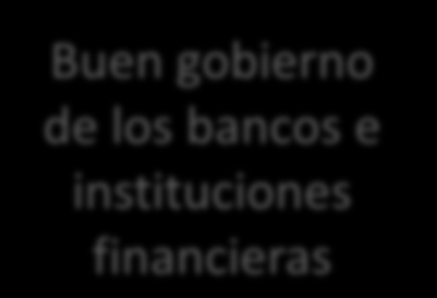 3.Red de seguridad financiera Estabilidad Financiera Buen gobierno de los bancos e instituciones financieras Red